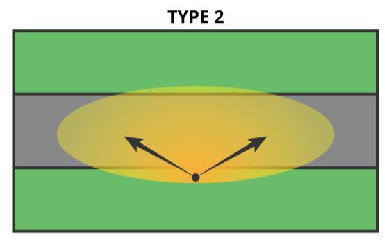 solar type 2 light distribution
