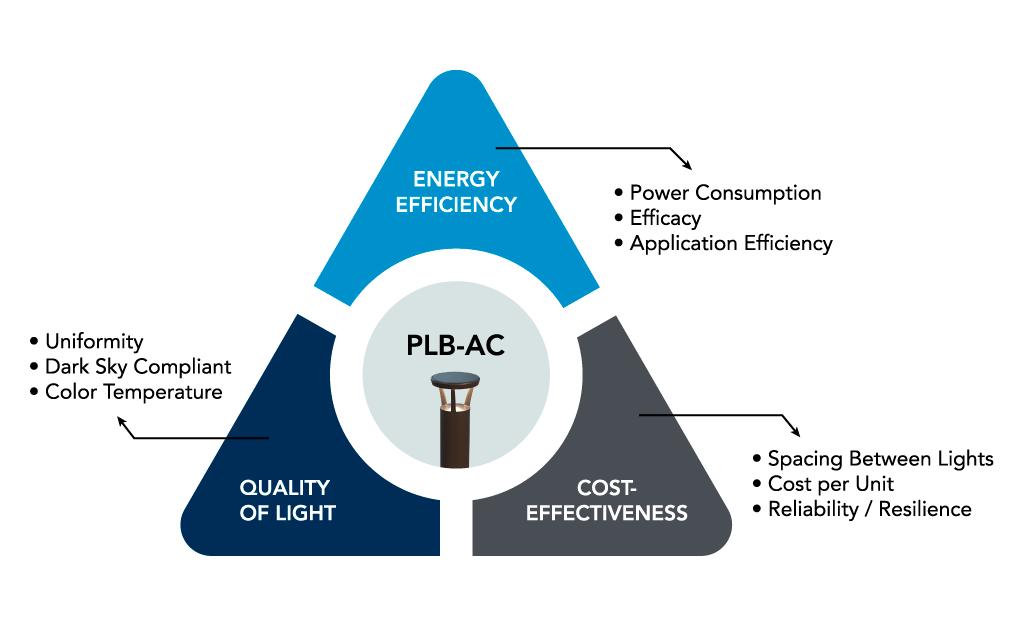 PLB-AC LED Bollard - Performance